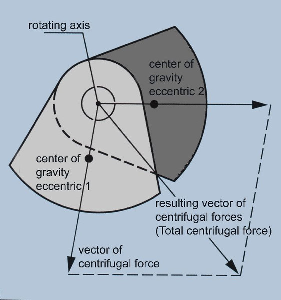 Formation of the resulting centrifugal forces