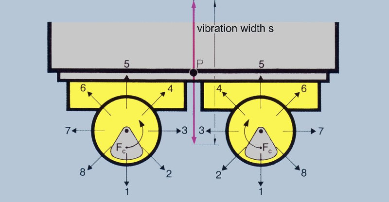 External vibrator -  formation of linear vibration