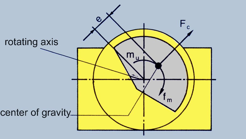 External vibrator - Calculation of the Centrifugal Force